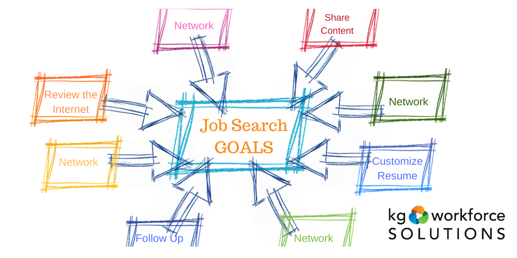 Set goals for your job search and be diligent in following through.